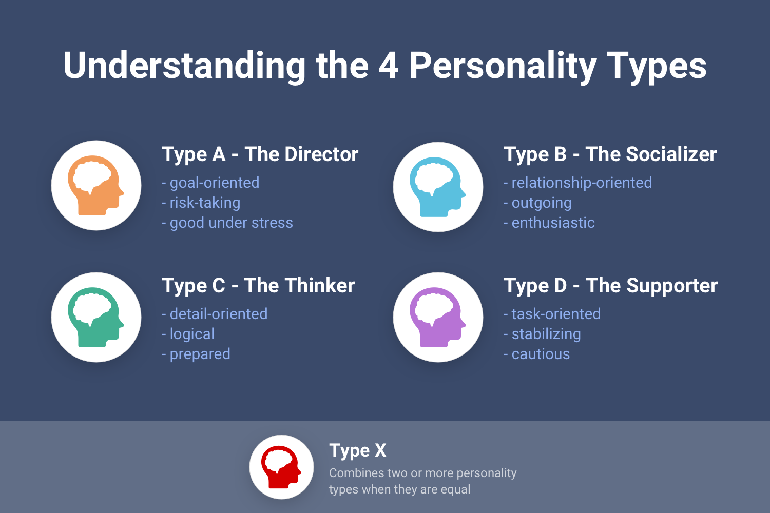 Understanding the 4 personality types